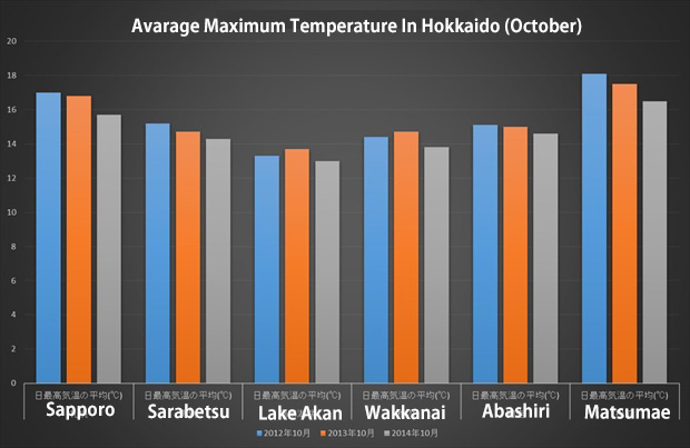 hokkaido average maximum tempreture