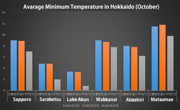 hokkaido minimum temperature in October