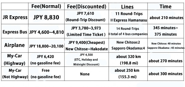 transportation chart from sapporo to hakodate