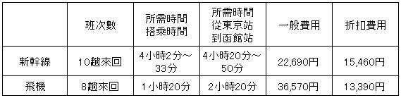 hokkaido-shinkansen-or-air-rate-comparison-04_r