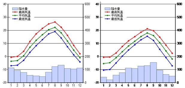 hokkaido-june-tempareture-1