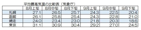 北海道の気温