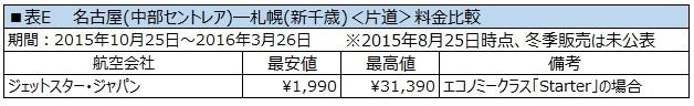 北海道へLCCで行きたい!東京・関西・中部・福岡発の料金を ...