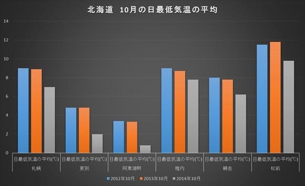 北海道10月の最高気温データ