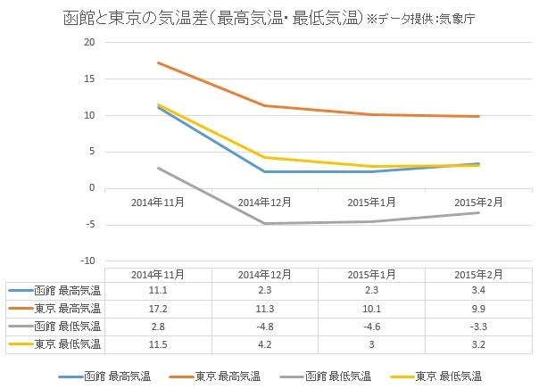 冬の函館気温データ