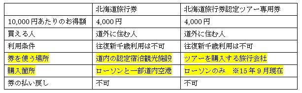 北海道旅行券