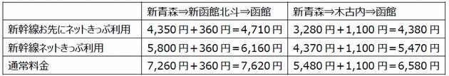新青森から函館までのJR料金比較表