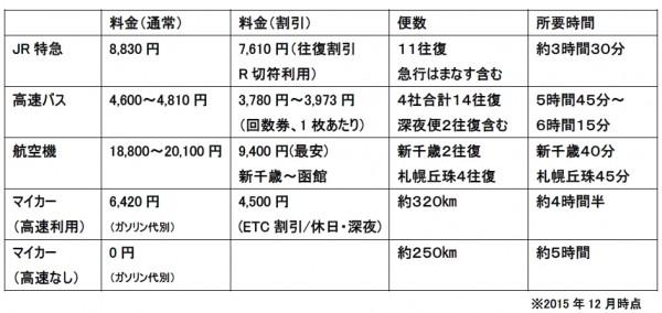 札幌函館間各交通機関比較表