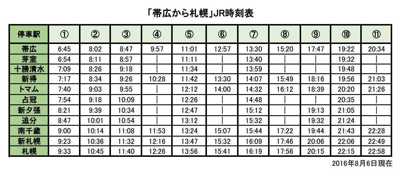 帯広から札幌のJR比較表