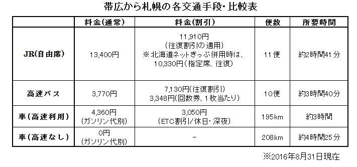 帯広 札幌 交通手段