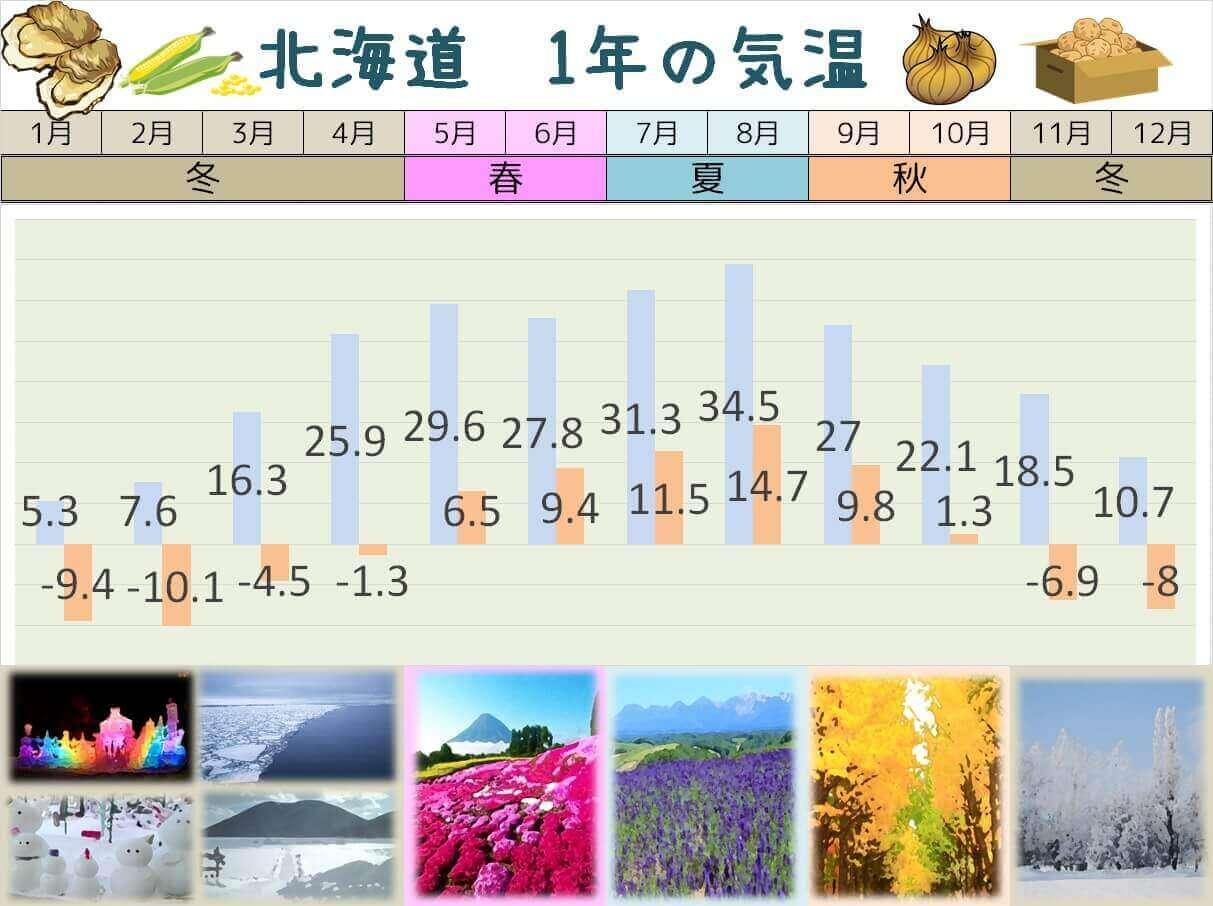 北海道 1年の気温