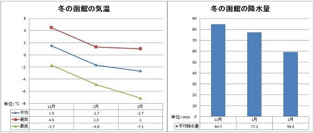 冬の函館の平均気温&降水量