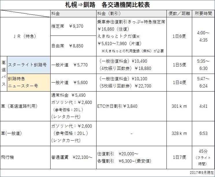 札幌から釧路まで交通機関比較