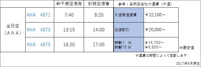 新千歳から釧路 時刻表