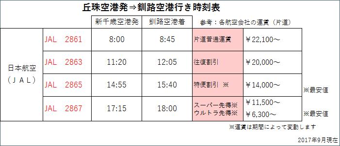 丘珠から釧路 時刻表